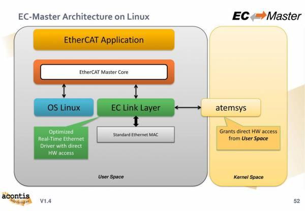 embedded_systems:ethercat:understanding_acontis [Infoportal]